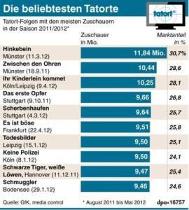 Tatort_Statistik