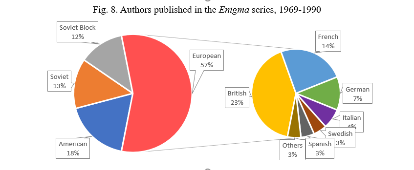 Enigma Authors