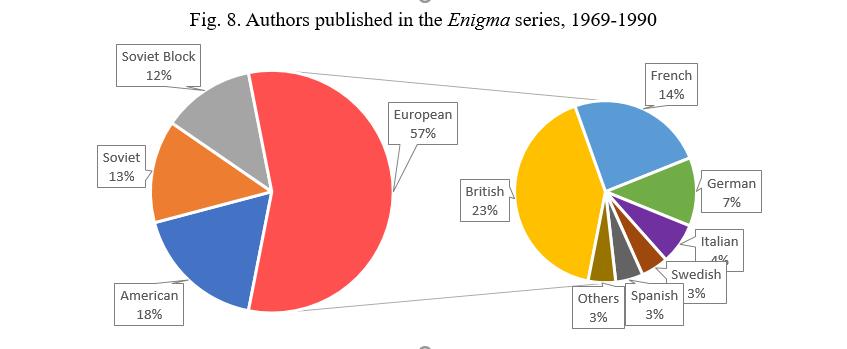 Enigma Authors
